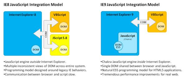 Moteur Javascript d'IE9