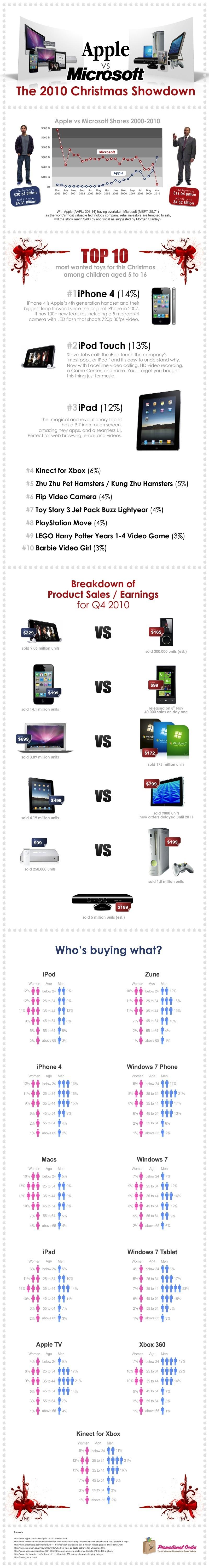 Infographie : Noël 2010 - Apple versus Microsoft