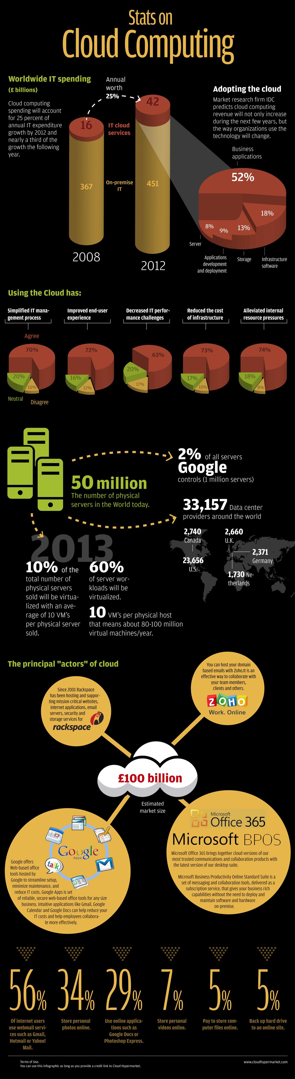 Infographie : Les statistiques du Cloud Computing