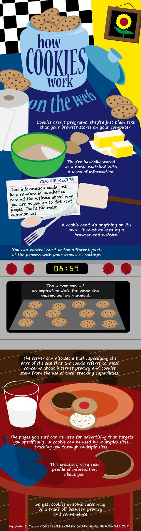 Infographie : Que sont les cookies et ce qu'ils font pour la vie privée ?