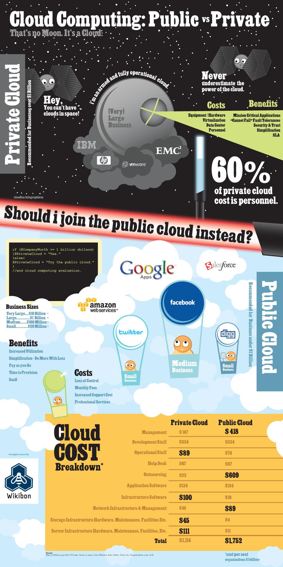 Cloud privé / public
