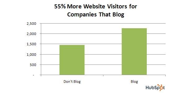 Les PME qui bloguent augmentent de 55% le trafic de leur site internet