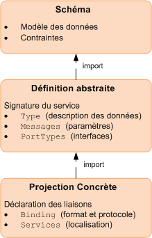 Trois aspects distincts d'un WSDL