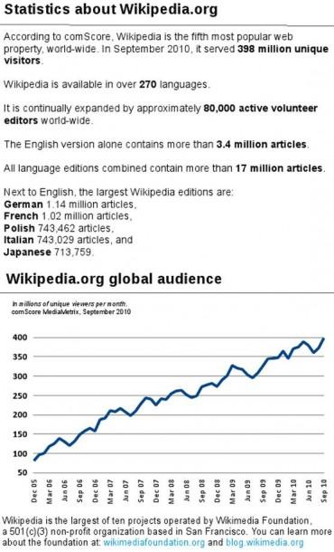 Statistiques de l'audience de Wikipédia en 2010