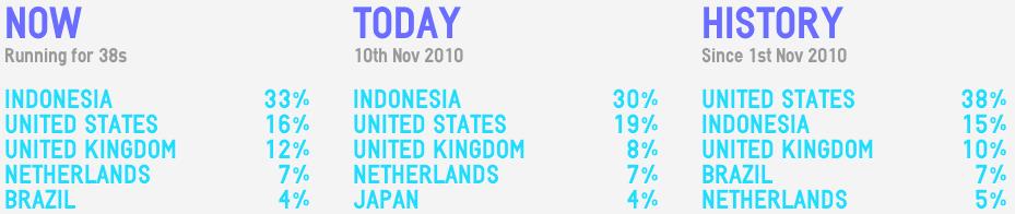 Affichage des totaux des Tweets mondiaux