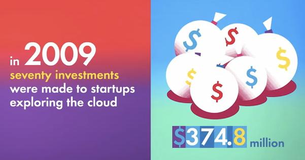 Analyse de l'état du Cloud Computing en vidéo - Investissements