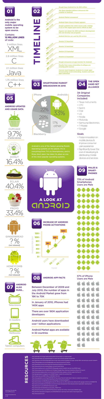 Infographie : Les chiffres sur l'Android