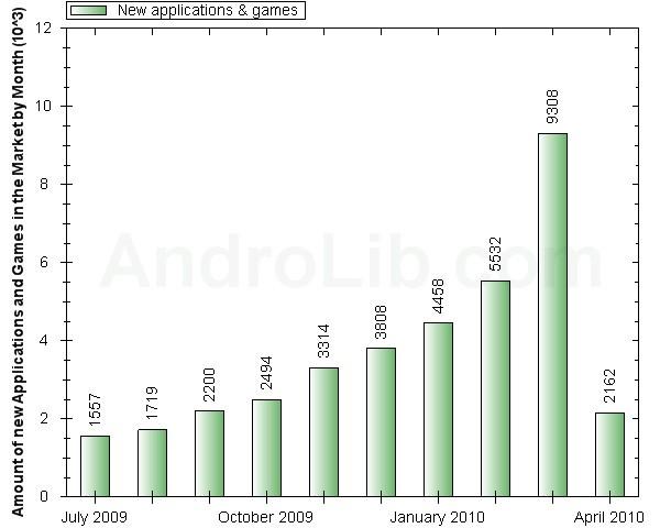 Infographie : Les chiffres sur l'Android Market