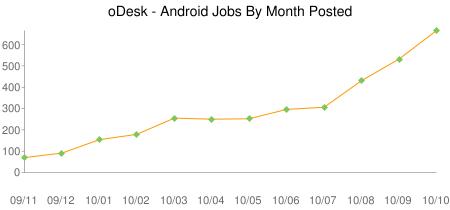 Évolution du nombre d'emplois Android référencés dans le site par mois