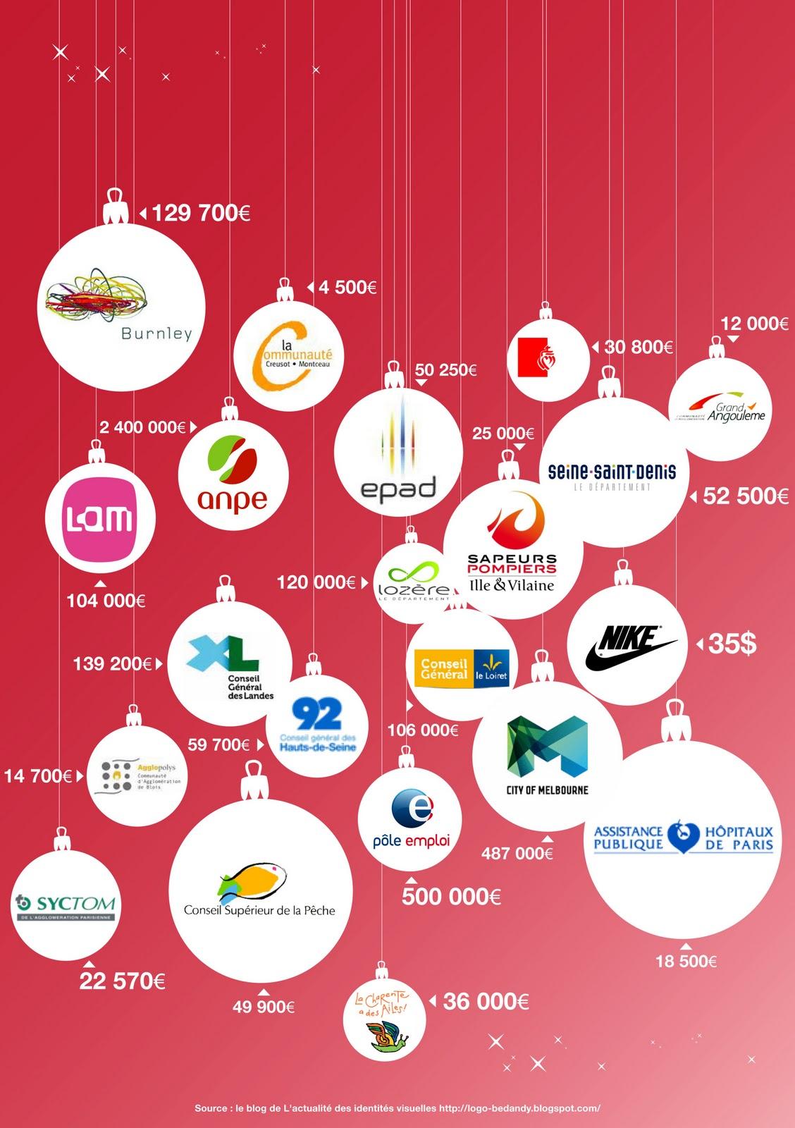Le marché français de l'identité visuelle - Combien ça coute en France un logo ?