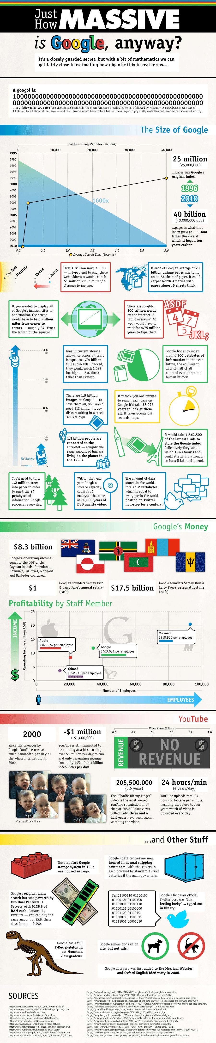 Infographie : A quel point Google est énorme ?