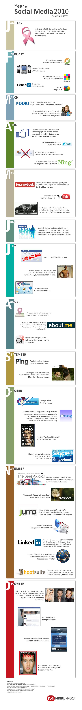 Fascinant faits des médias sociaux de l'année 2010