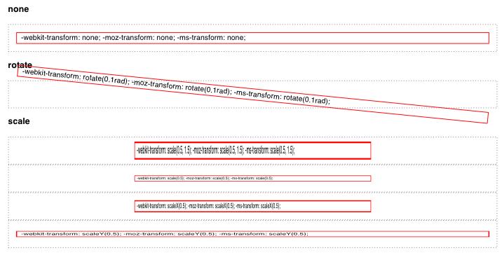 dompdf, un outil puissant pour convertir de l'HTML vers PDF en PHP - Support des transformations 2D CSS