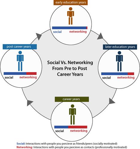 Facebook versus Twitter, un combat différent, lequel choisir ? - Social networking