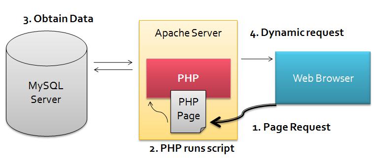 Comment créer un flux Atom en PHP, et pour quelles raisons ? - PHP & MYSQL