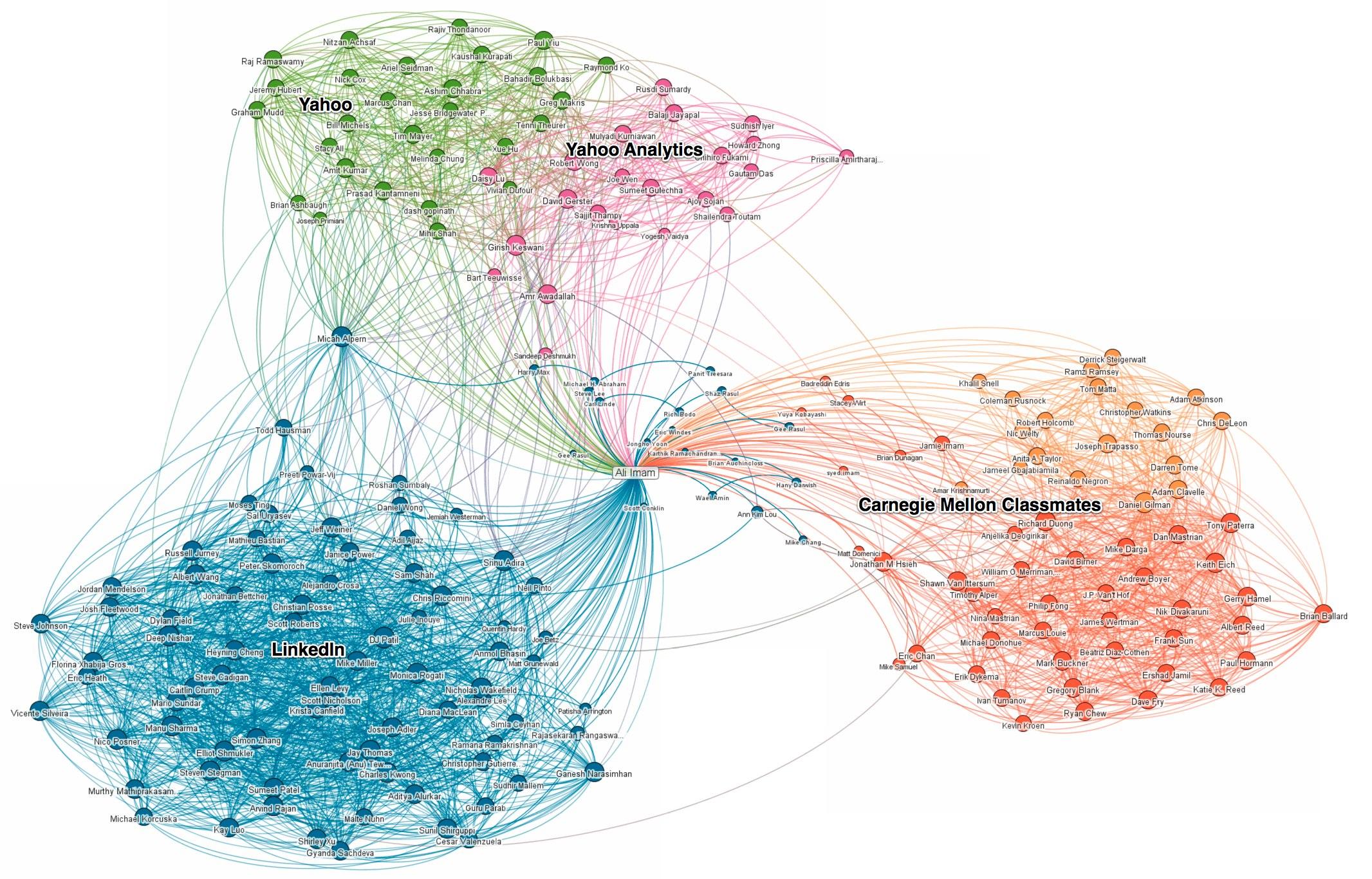 Réseaux sociaux : LinkedIn Maps permet aux utilisateurs de visualiser leurs relations professionnelles - InMaps de Imam Ali