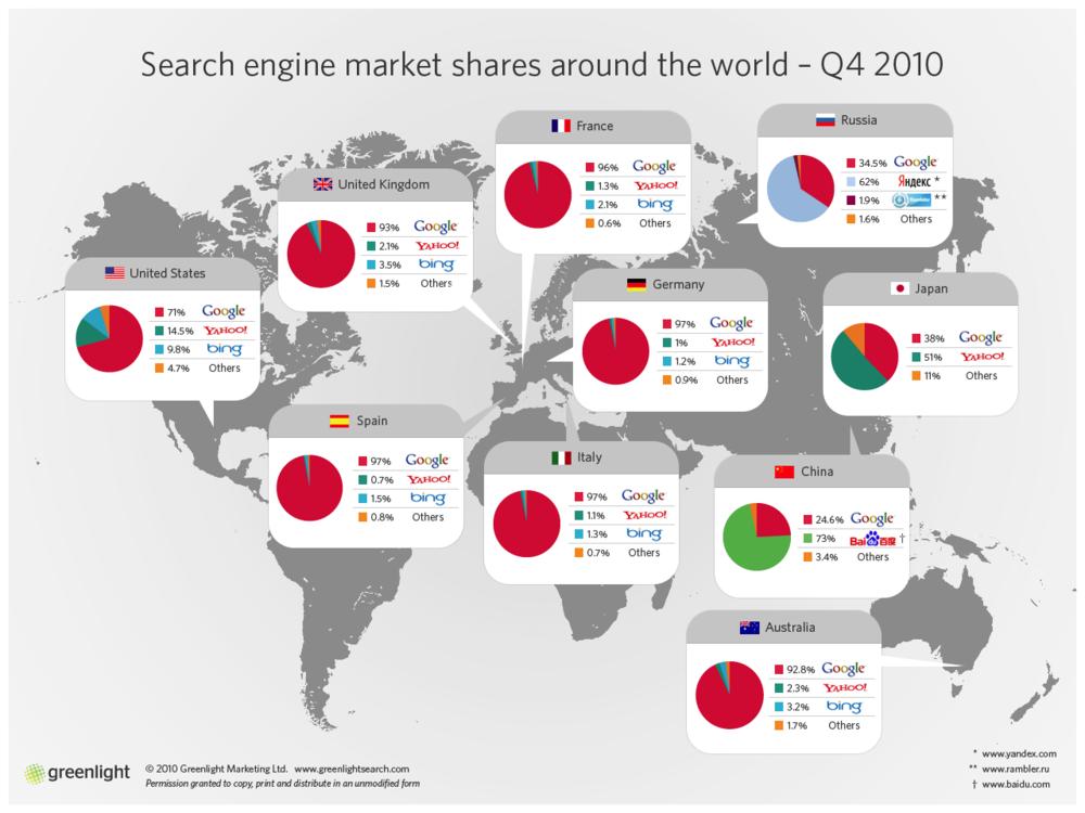 Les parts de marché des moteurs de recherche dans le Monde