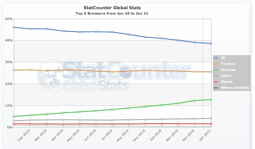 StatCounter Global Stats : statistiques et parts de marché des navigateurs Web entre janvier 2010 et janvier 2011