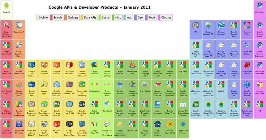 Google est vraiment geek ! Une table périodique des API et autres produits pour développeur