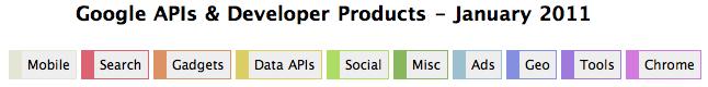 Google est vraiment geek ! Une table périodique des API et autres produits pour développeur - Catégories disponibles
