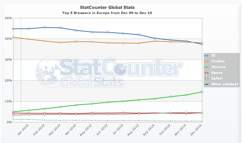 Top 10 des plugins de Firefox pour les développeurs Web - Stat Counter