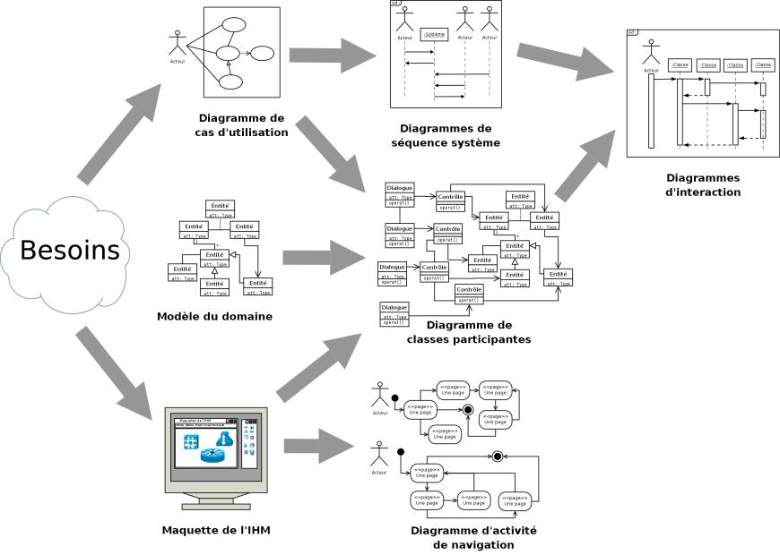 Les raisons d'utiliser ou non l'UML dans vos phases de conception pour un développeur - Exemples de diagrammes