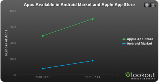 App Store d'Apple versus Android Market de Google : Qui dirige ? - Croissance des applications