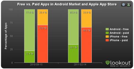 App Store d'Apple versus Android Market de Google : Qui dirige ? - Applications gratuites versus payantes sur l'Android Market et l'Apple Store