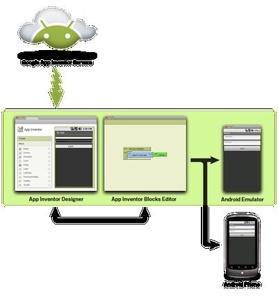 Démonstration de Google App Inventor, la création d'application Android par glisser-déposer - App Inventor Diagramme