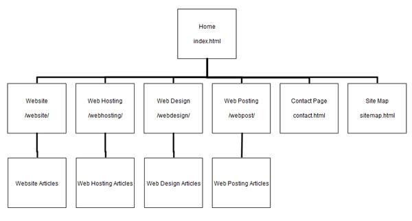 Pourquoi et comment créer un sitemap ? - Plan d'un sitemap