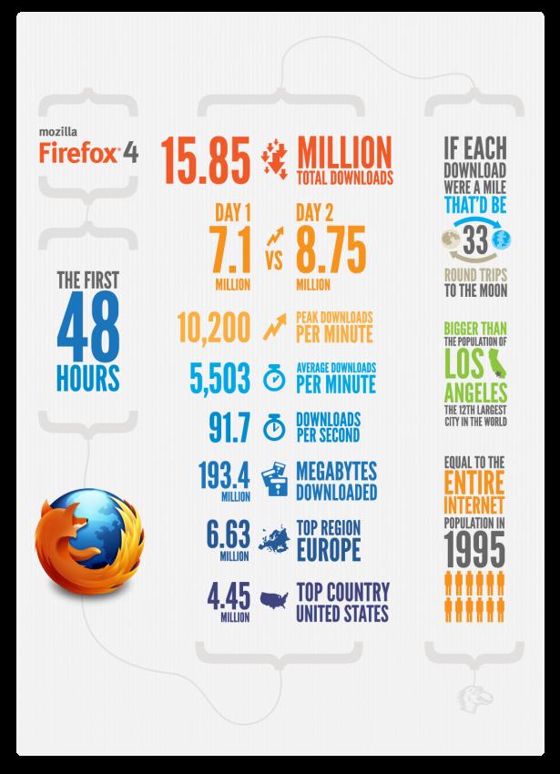 48 premières heures avec Mozilla Firefox 4 ! Avis et premières impressions - Statistiques Firefox 4