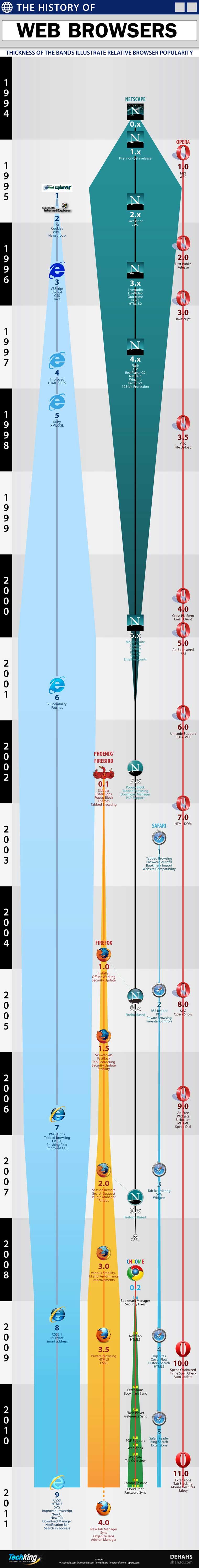 Infographie : L'histoire des navigateurs Web, où en est-on ?