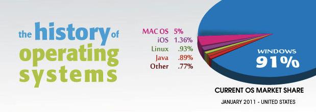 Infographie : L'histoire des systèmes d'exploitation - Concurrences OS