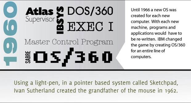 Infographie : L'histoire des systèmes d'exploitation - UNIX AT&T