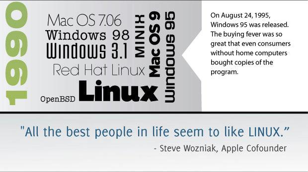 Infographie : L'histoire des systèmes d'exploitation - Microsoft Windows 95