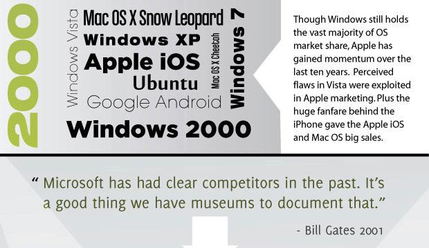Infographie : L'histoire des systèmes d'exploitation - iOS et Mac OS
