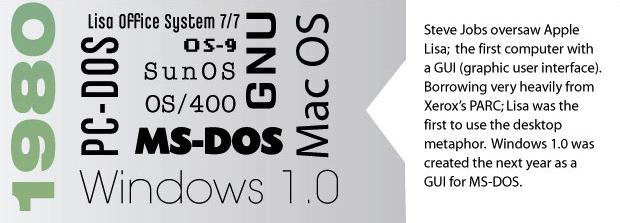 Infographie : L'histoire des systèmes d'exploitation - Microsoft Windows 1.0