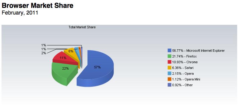 La part de marché d'IE augmente, celle de Firefox baisse selon les données de février 2011 - Parts de marché des navigateurs à travers le monde en février