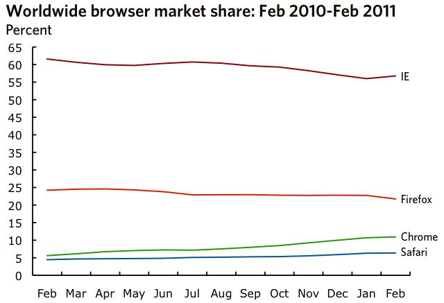 La part de marché d'IE augmente, celle de Firefox baisse selon les données de février 2011 - Parts de marché des navigateurs à travers le monde sur l'année