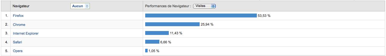La part de marché d'IE augmente, celle de Firefox baisse selon les données de février 2011 - Navigateurs sur le blog des nouvelles technologies