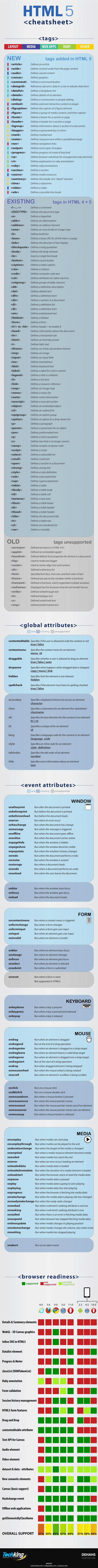 Pour tout savoir sur l'HTML5 : tags, attributs, compatibilité navigateurs
