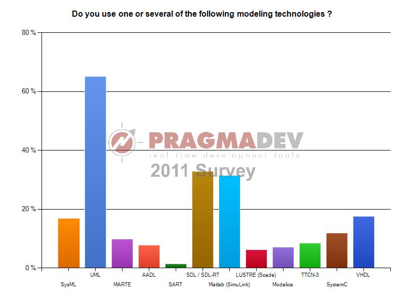 Enquête sur les habitudes des technologies de modélisation en 2011 - Utilisation des profils