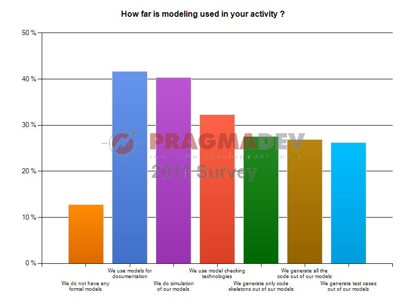 Enquête sur les habitudes des technologies de modélisation en 2011 - Type d'utilisation en fonction de la technologie