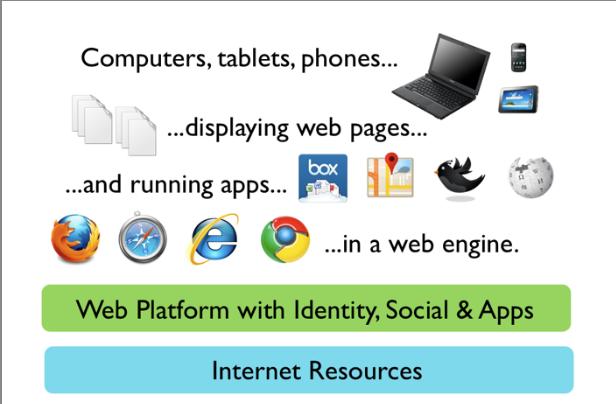 Firefox 5, 6 et 7: L'avenir du navigateur sur les tablettes et les téléphones ainsi que de nouvelles fonctionnalités