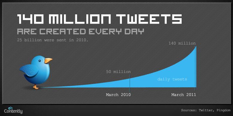 Infographie : Quelle quantité de contenu est publiée quotidiennement sur le Web ? - Twitter