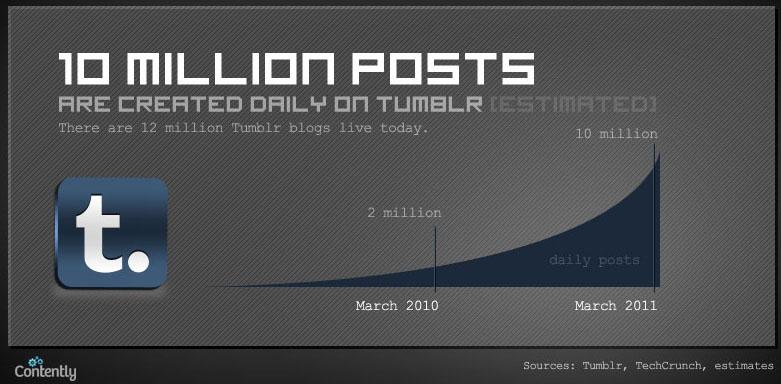 Infographie : Quelle quantité de contenu est publiée quotidiennement sur le Web ? - Tumblr