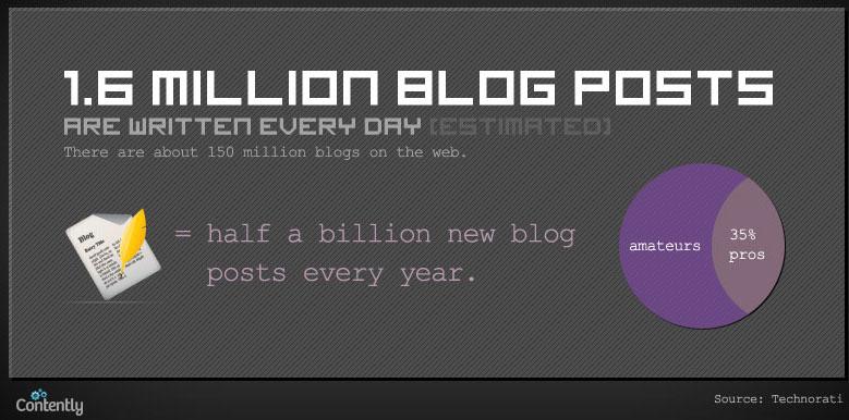 Infographie : Quelle quantité de contenu est publiée quotidiennement sur le Web ? - Blogs