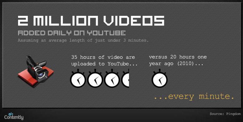 Infographie : Quelle quantité de contenu est publiée quotidiennement sur le Web ? - Youtube