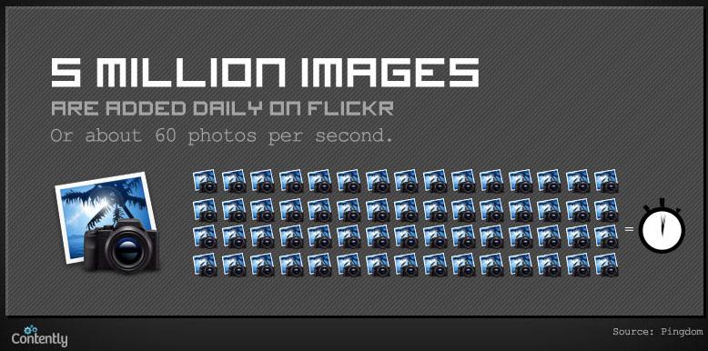 Infographie : Quelle quantité de contenu est publiée quotidiennement sur le Web ? - Flickr