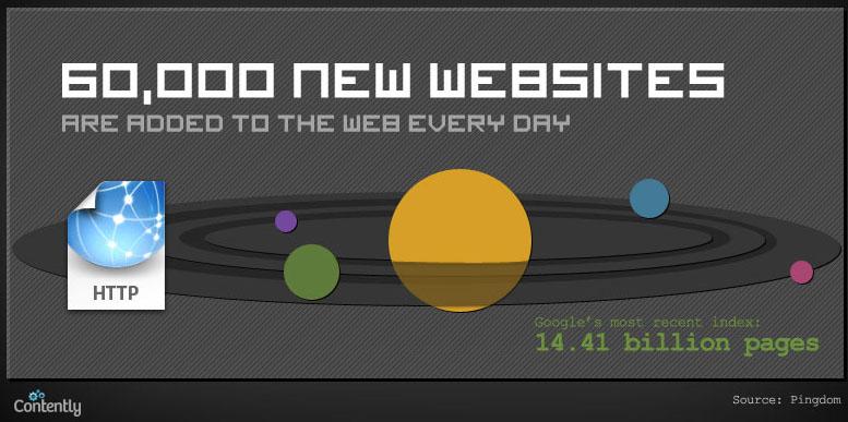 Infographie : Quelle quantité de contenu est publiée quotidiennement sur le Web ? - Sites Web